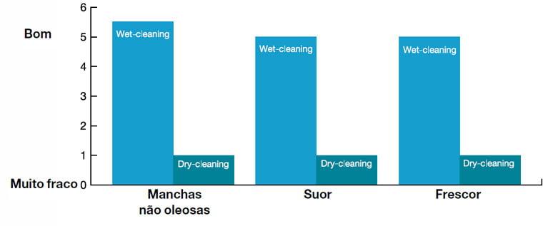 Vantagens Wet Clean